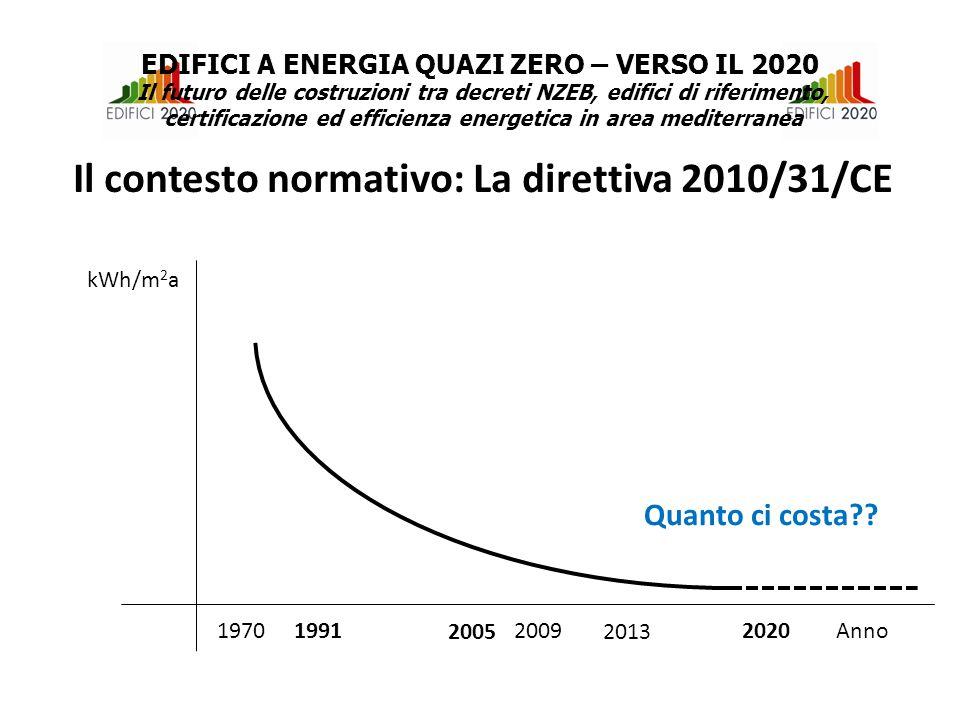 kWh/m 2 a Anno 2005 20092020 2013 Quanto ci costa?.