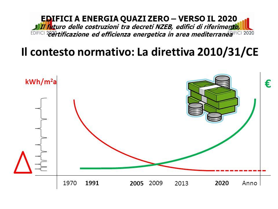 Esempio di applicazione EDIFICI A ENERGIA QUAZI ZERO – VERSO IL 2020 Il futuro delle costruzioni tra decreti NZEB, edifici di riferimento, certificazione ed efficienza energetica in area mediterranea