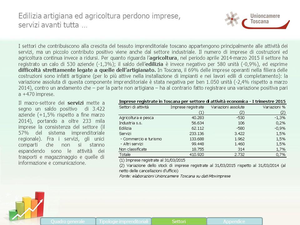 Edilizia artigiana ed agricoltura perdono imprese, servizi avanti tutta … I settori che contribuiscono alla crescita del tessuto imprenditoriale tosca