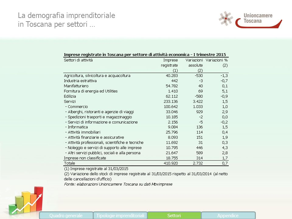 La demografia imprenditoriale in Toscana per settori … Quadro generaleTipologie imprenditorialiSettoriAppendice