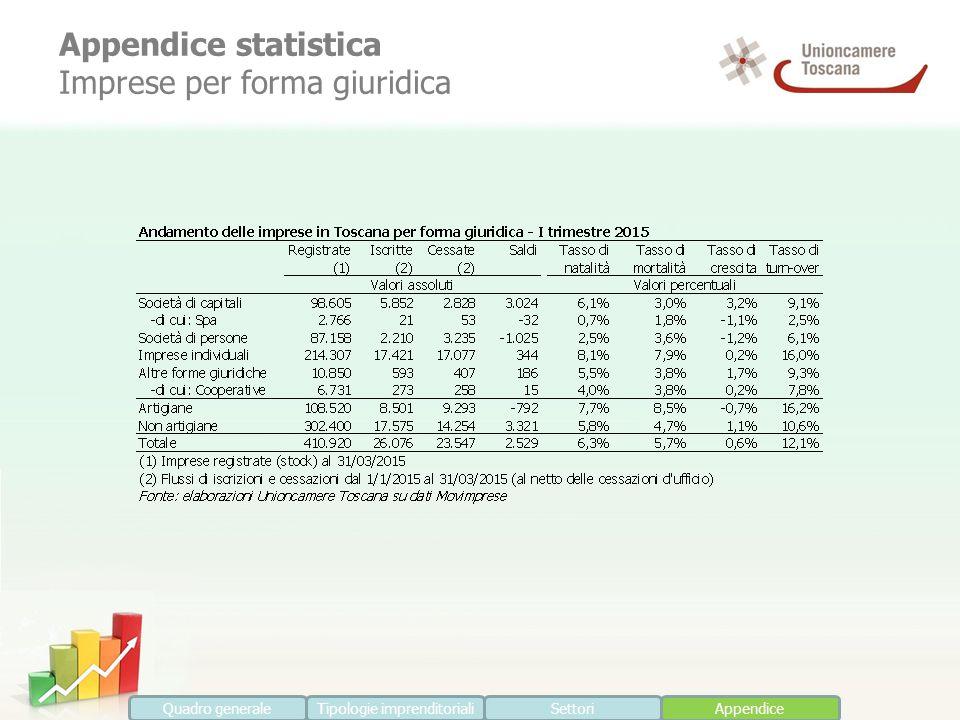 Appendice statistica Imprese per forma giuridica Quadro generaleTipologie imprenditorialiSettoriAppendice