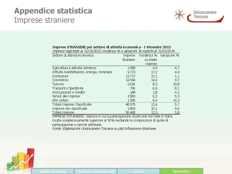 Appendice statistica Imprese straniere Quadro generaleTipologie imprenditorialiSettoriAppendice