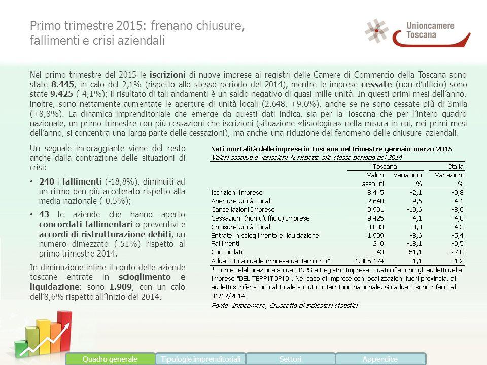 Quadro generaleTipologie imprenditorialiSettoriAppendice Nel primo trimestre del 2015 le iscrizioni di nuove imprese ai registri delle Camere di Commercio della Toscana sono state 8.445, in calo del 2,1% (rispetto allo stesso periodo del 2014), mentre le imprese cessate (non d'ufficio) sono state 9.425 (-4,1%); il risultato di tali andamenti è un saldo negativo di quasi mille unità.