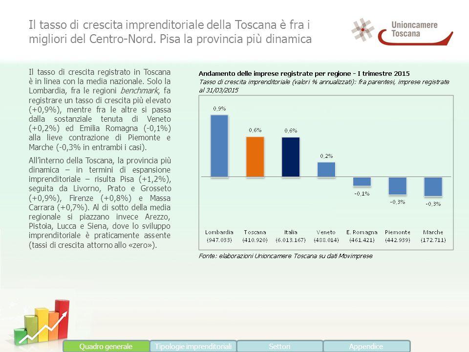 Il tasso di crescita registrato in Toscana è in linea con la media nazionale. Solo la Lombardia, fra le regioni benchmark, fa registrare un tasso di c