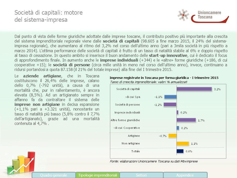 Le aziende artigiane, che in Toscana costituiscono il 26,4% delle imprese, calano dello 0,7% (-792 unità), a causa di una mortalità che, pur in rallentamento, è ancora elevata (8,5%).