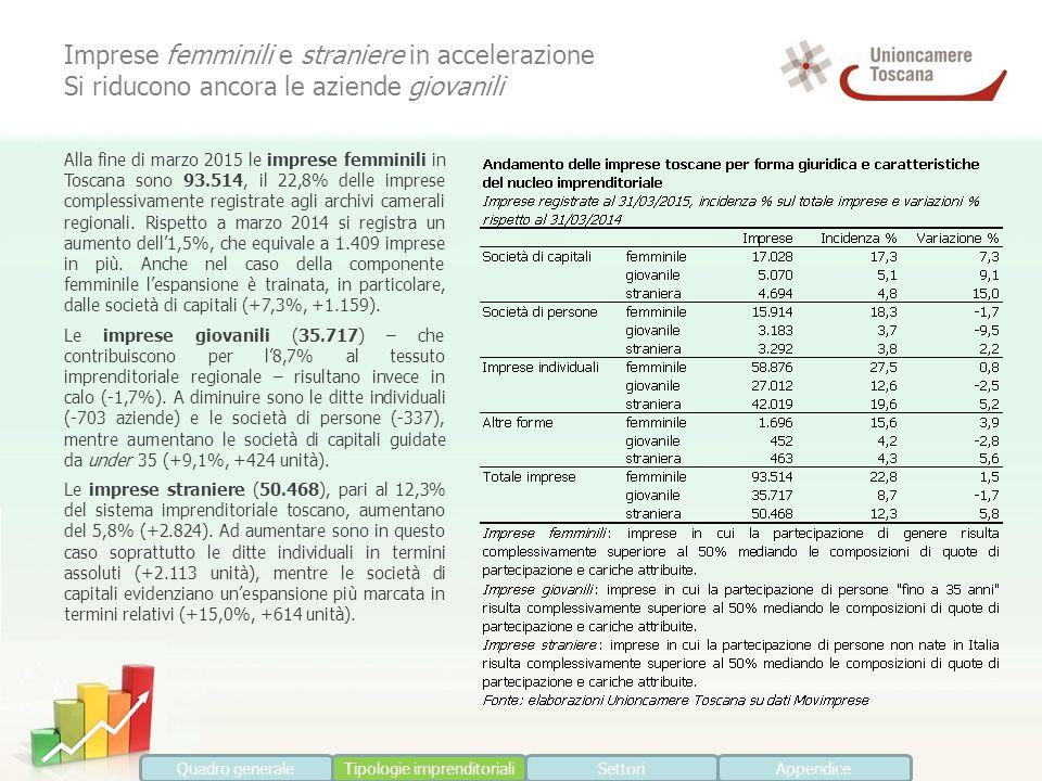 Alla fine di marzo 2015 le imprese femminili in Toscana sono 93.514, il 22,8% delle imprese complessivamente registrate agli archivi camerali regionali.