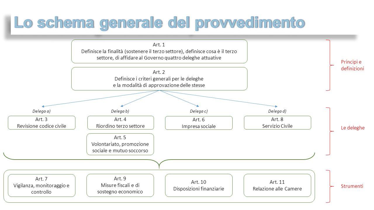 Art. 1 Definisce la finalità (sostenere il terzo settore), definisce cosa è il terzo settore, di affidare al Governo quattro deleghe attuative Art. 2