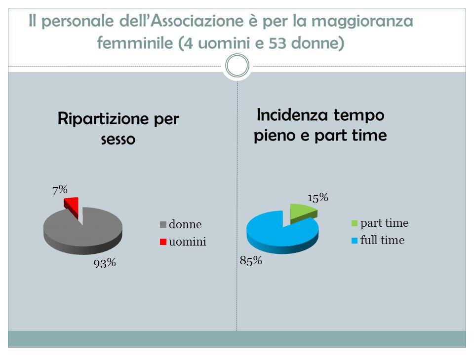 Il personale dell'Associazione è per la maggioranza femminile (4 uomini e 53 donne)