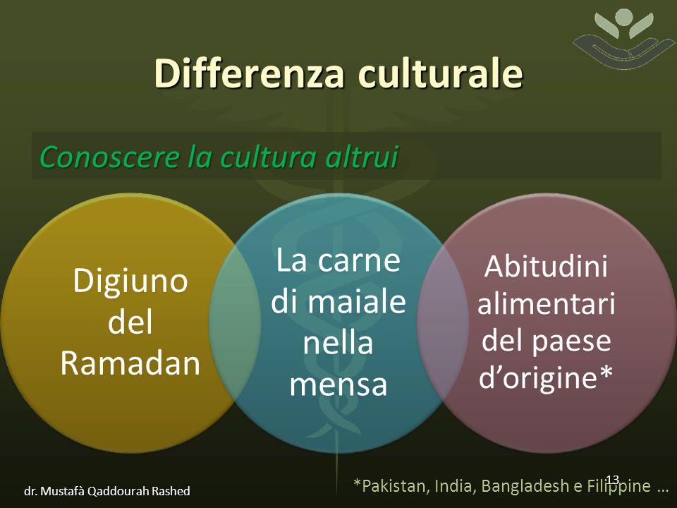 Differenza culturale Digiuno del Ramadan La carne di maiale nella mensa Abitudini alimentari del paese d'origine* Conoscere la cultura altrui *Pakistan, India, Bangladesh e Filippine … 13 dr.