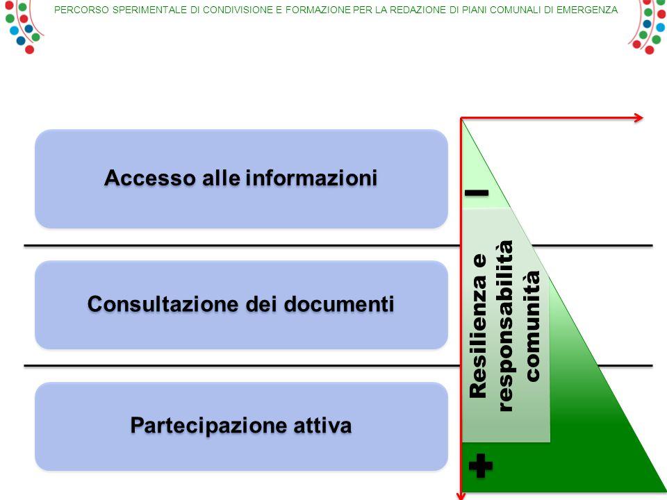 PERCORSO SPERIMENTALE DI CONDIVISIONE E FORMAZIONE PER LA REDAZIONE DI PIANI COMUNALI DI EMERGENZA Accesso alle informazioni Consultazione dei documentiPartecipazione attiva Resilienza e responsabilità comunità