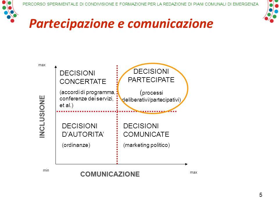 PERCORSO SPERIMENTALE DI CONDIVISIONE E FORMAZIONE PER LA REDAZIONE DI PIANI COMUNALI DI EMERGENZA min max INCLUSIONE COMUNICAZIONE DECISIONI D'AUTORITA' (ordinanze) DECISIONI CONCERTATE (accordi di programma, conferenze dei servizi, et al.) DECISIONI COMUNICATE (marketing politico) DECISIONI PARTECIPATE ( processi deliberativi/partecipativi) Partecipazione e comunicazione 5