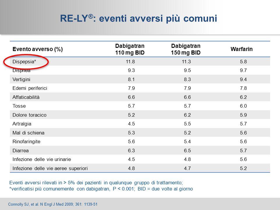 13 Evento avverso (%) Dabigatran 110 mg BID Dabigatran 150 mg BID Warfarin Dispepsia*11.811.35.8 Dispnea9.39.59.7 Vertigini8.18.39.4 Edemi periferici7