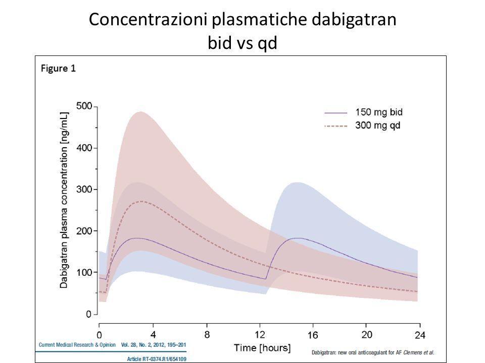 Concentrazioni plasmatiche dabigatran bid vs qd