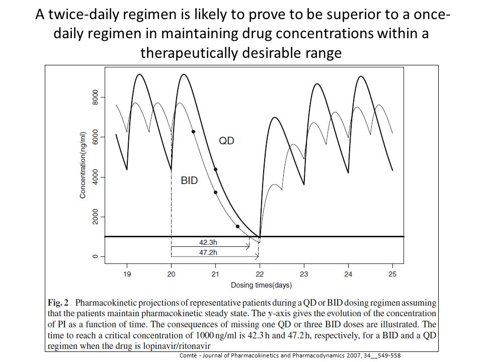 Comtè - Journal of Pharmacokinetics and Pharmacodynamics 2007, 34__549-558 A twice-daily regimen is likely to prove to be superior to a once- daily regimen in maintaining drug concentrations within a therapeutically desirable range