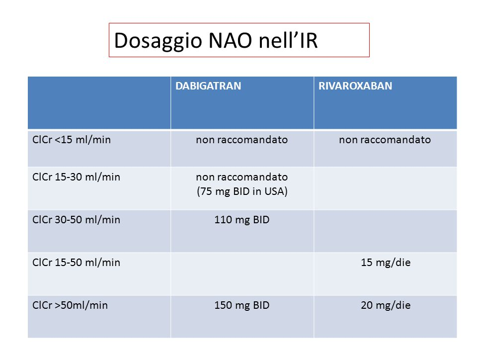 DABIGATRANRIVAROXABAN ClCr <15 ml/minnon raccomandato ClCr 15-30 ml/minnon raccomandato (75 mg BID in USA) ClCr 30-50 ml/min110 mg BID ClCr 15-50 ml/m