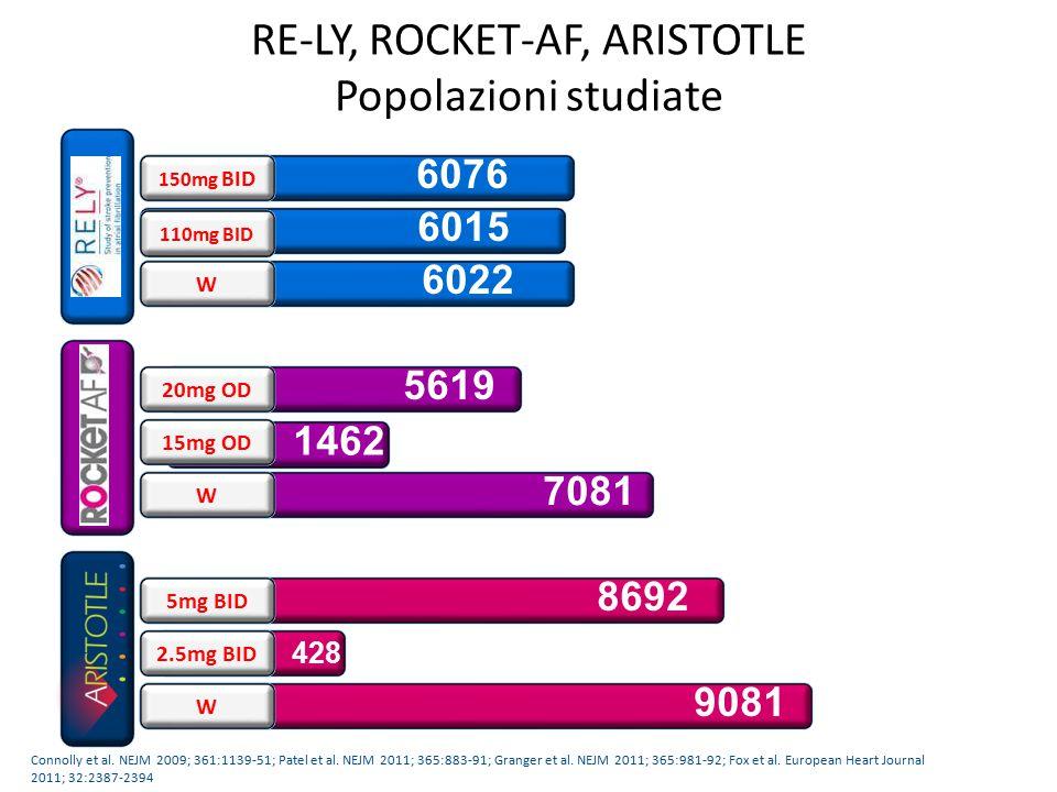 RE-LY, ROCKET-AF, ARISTOTLE Popolazioni studiate 6015 110mg BID 6076 150mg BID 6022 W 1462 15mg OD 5619 20mg OD 7081 W 428 2.5mg BID 8692 5mg BID 9081