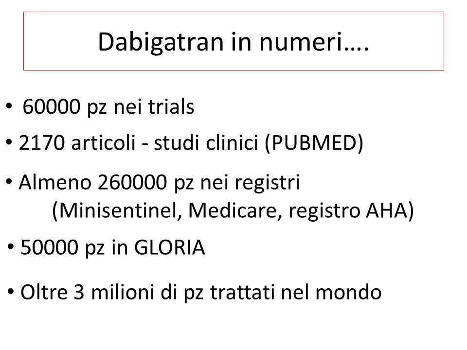 Dabigatran in numeri…. 60000 pz nei trials Oltre 3 milioni di pz trattati nel mondo 2170 articoli - studi clinici (PUBMED) Almeno 260000 pz nei regist