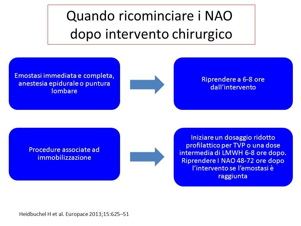 Quando ricominciare i NAO dopo intervento chirurgico Heidbuchel H et al. Europace 2013;15:625–51 Emostasi immediata e completa, anestesia epidurale o