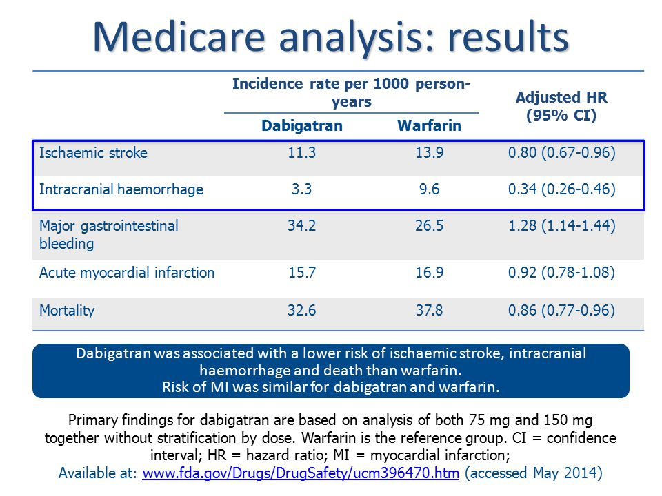 Primary findings for dabigatran are based on analysis of both 75 mg and 150 mg together without stratification by dose.