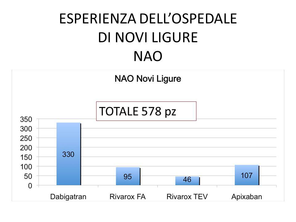 ESPERIENZA DELL'OSPEDALE DI NOVI LIGURE NAO TOTALE 578 pz