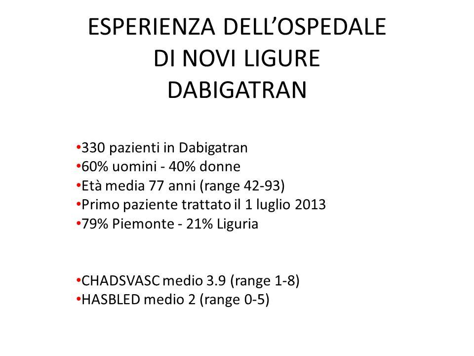 ESPERIENZA DELL'OSPEDALE DI NOVI LIGURE DABIGATRAN 330 pazienti in Dabigatran 60% uomini - 40% donne Età media 77 anni (range 42-93) Primo paziente tr