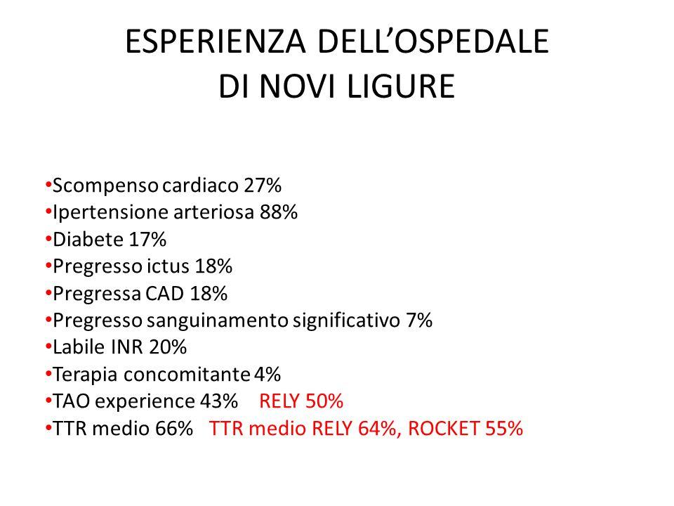 ESPERIENZA DELL'OSPEDALE DI NOVI LIGURE Scompenso cardiaco 27% Ipertensione arteriosa 88% Diabete 17% Pregresso ictus 18% Pregressa CAD 18% Pregresso sanguinamento significativo 7% Labile INR 20% Terapia concomitante 4% TAO experience 43% RELY 50% TTR medio 66% TTR medio RELY 64%, ROCKET 55%
