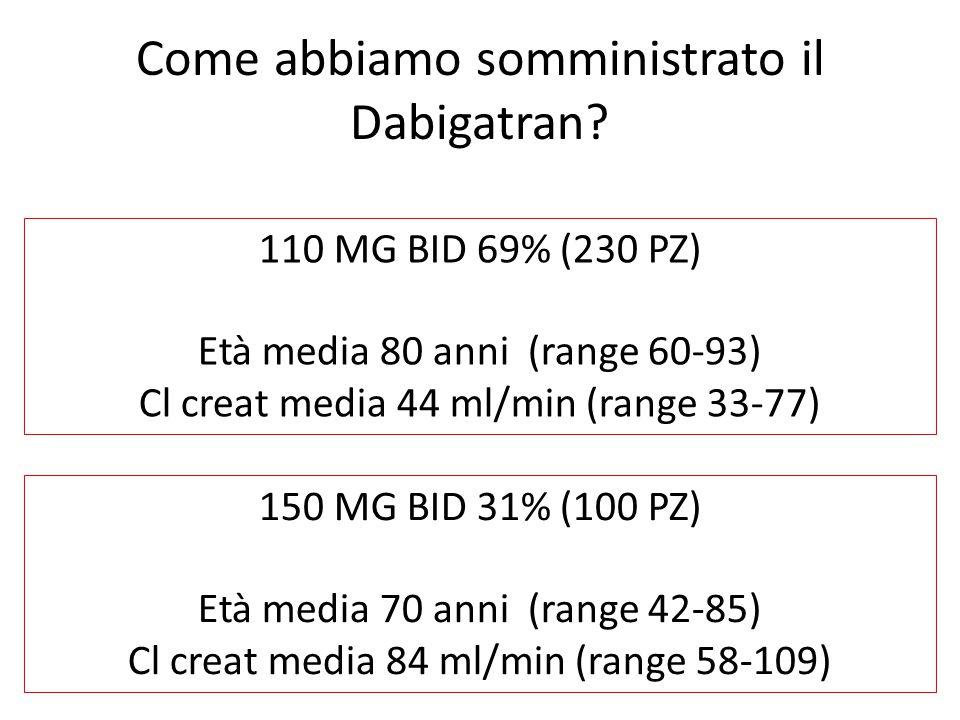 Come abbiamo somministrato il Dabigatran? 110 MG BID 69% (230 PZ) Età media 80 anni (range 60-93) Cl creat media 44 ml/min (range 33-77) 150 MG BID 31