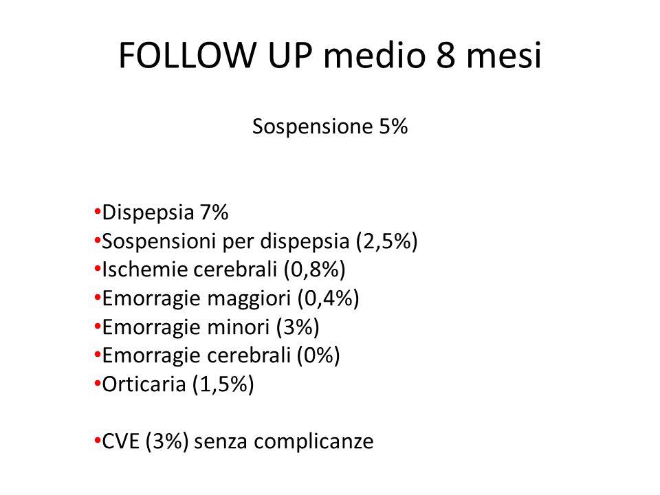 FOLLOW UP medio 8 mesi Sospensione 5% Dispepsia 7% Sospensioni per dispepsia (2,5%) Ischemie cerebrali (0,8%) Emorragie maggiori (0,4%) Emorragie minori (3%) Emorragie cerebrali (0%) Orticaria (1,5%) CVE (3%) senza complicanze