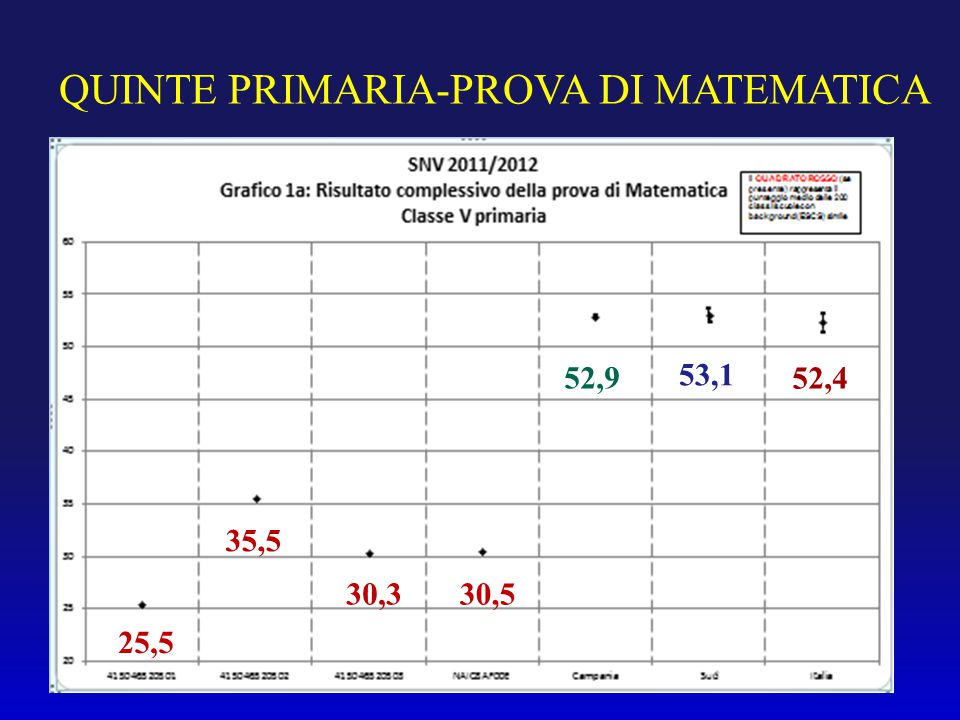 QUINTE PRIMARIA-PROVA DI MATEMATICA 25,5 35,5 30,5 30,3 52,9 53,1 52,4