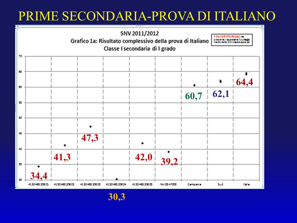 PRIME SECONDARIA-PROVA DI ITALIANO 34,4 41,3 47,3 42,0 60,7 62,1 64,4 30,3 39,2