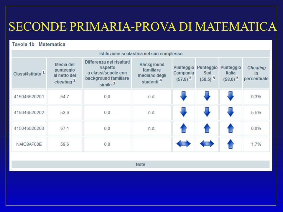 SECONDE PRIMARIA-PROVA DI MATEMATICA