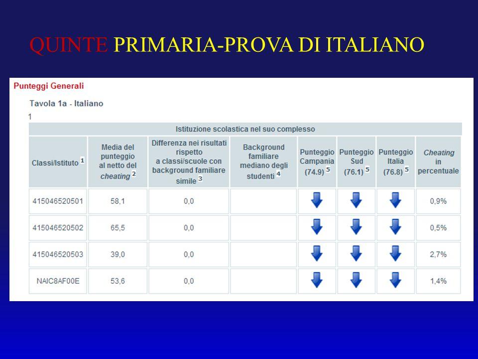 QUINTE PRIMARIA-PROVA DI ITALIANO