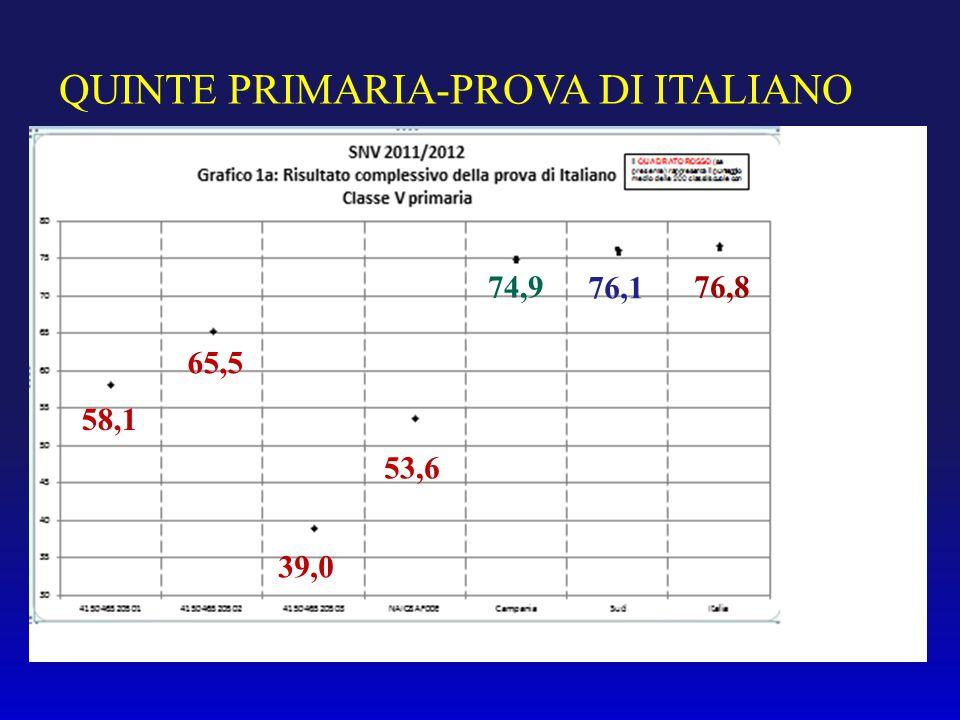 QUINTE PRIMARIA-PROVA DI ITALIANO 58,1 65,5 39,0 53,6 74,9 76,1 76,8