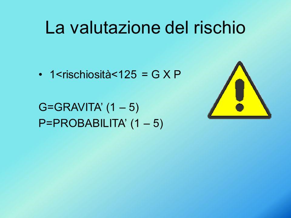 La valutazione del rischio 1<rischiosità<125 = G X P G=GRAVITA' (1 – 5) P=PROBABILITA' (1 – 5)