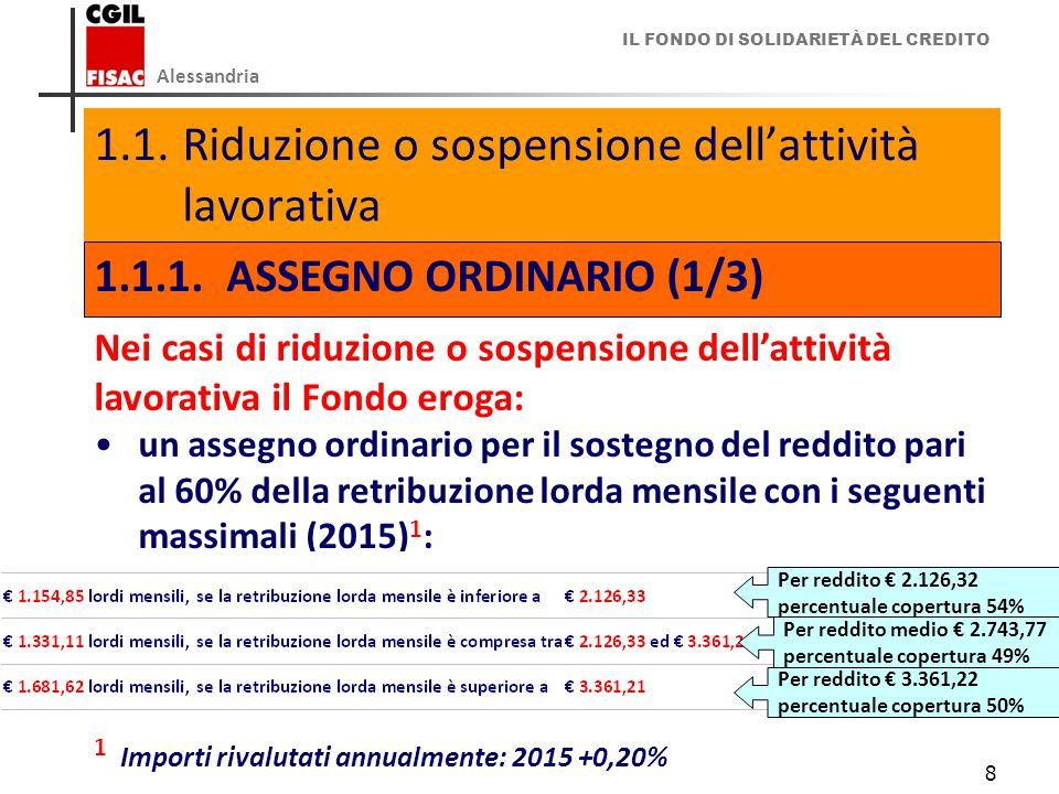 IL FONDO DI SOLIDARIETÀ DEL CREDITO Alessandria 8 1.1.Riduzione o sospensione dell'attività lavorativa 1.1.1.ASSEGNO ORDINARIO (1/3) Nei casi di riduzione o sospensione dell'attività lavorativa il Fondo eroga: un assegno ordinario per il sostegno del reddito pari al 60% della retribuzione lorda mensile con i seguenti massimali (2015) 1 : 1 Importi rivalutati annualmente: 2015 +0,20% Per reddito € 2.126,32 percentuale copertura 54% Per reddito medio € 2.743,77 percentuale copertura 49% Per reddito € 3.361,22 percentuale copertura 50%