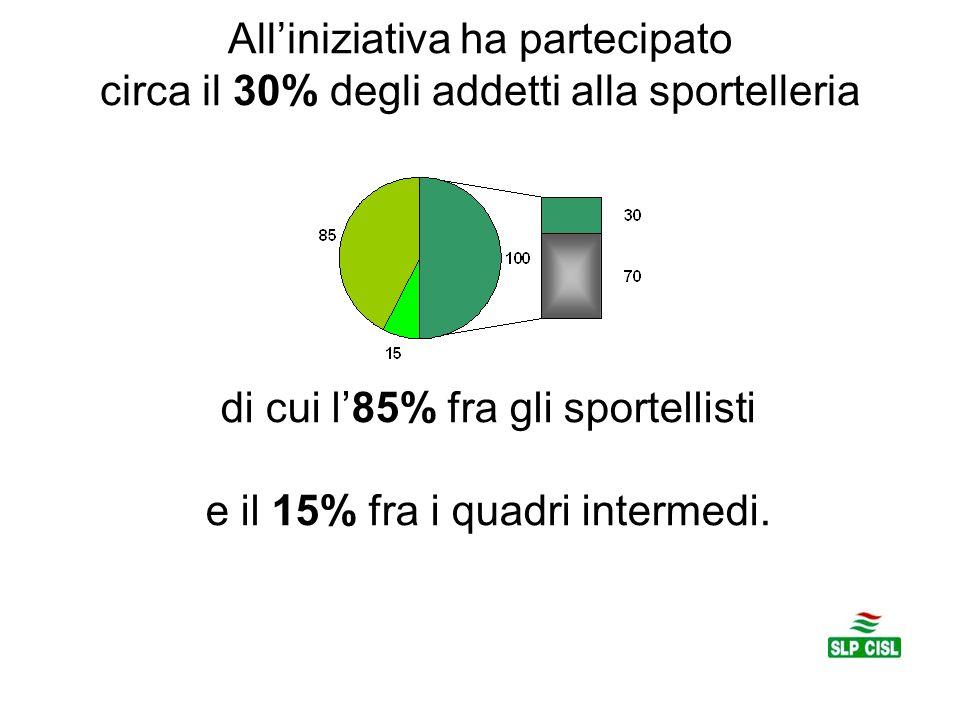 All'iniziativa ha partecipato circa il 30% degli addetti alla sportelleria di cui l'85% fra gli sportellisti e il 15% fra i quadri intermedi.