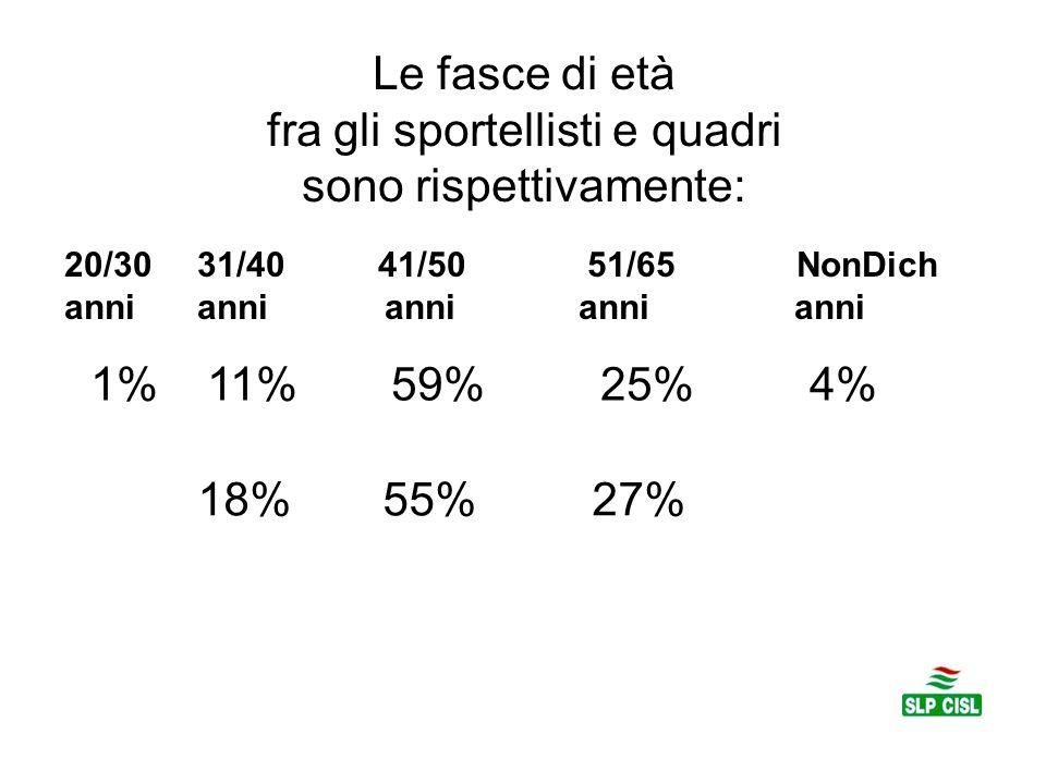 Le fasce di età fra gli sportellisti e quadri sono rispettivamente: 20/30 31/4041/50 51/65 NonDich anni anni anni anni anni 1% 11% 59% 25% 4% 18% 55% 27%