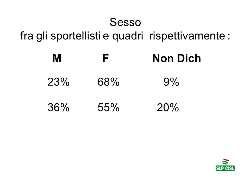 Sesso fra gli sportellisti e quadri rispettivamente : MFNon Dich 23% 68%9% 36% 55% 20%