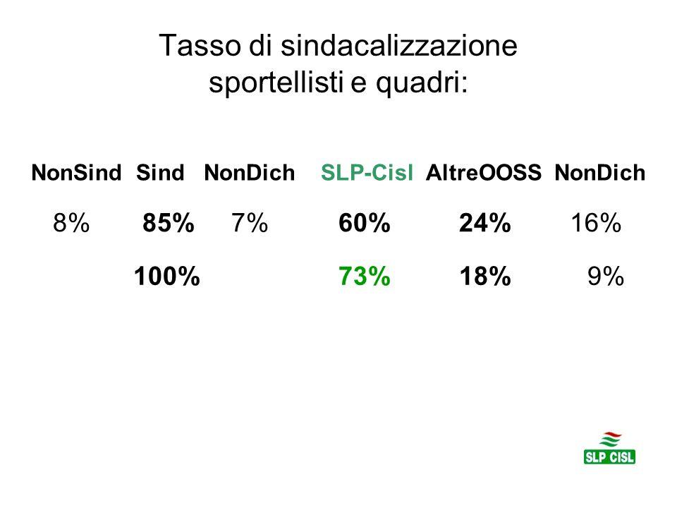 Tasso di sindacalizzazione sportellisti e quadri: NonSind Sind NonDich SLP-Cisl AltreOOSS NonDich 8% 85% 7% 60% 24% 16% 100% 73% 18% 9%