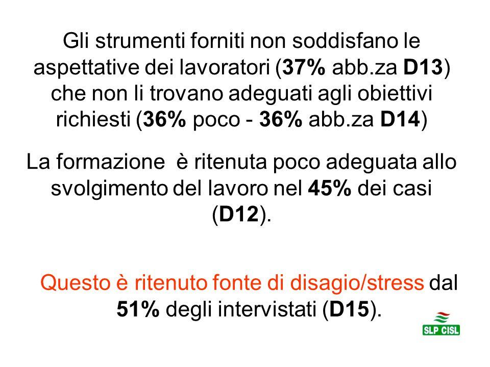 Gli strumenti forniti non soddisfano le aspettative dei lavoratori (37% abb.za D13) che non li trovano adeguati agli obiettivi richiesti (36% poco - 36% abb.za D14) La formazione è ritenuta poco adeguata allo svolgimento del lavoro nel 45% dei casi (D12).