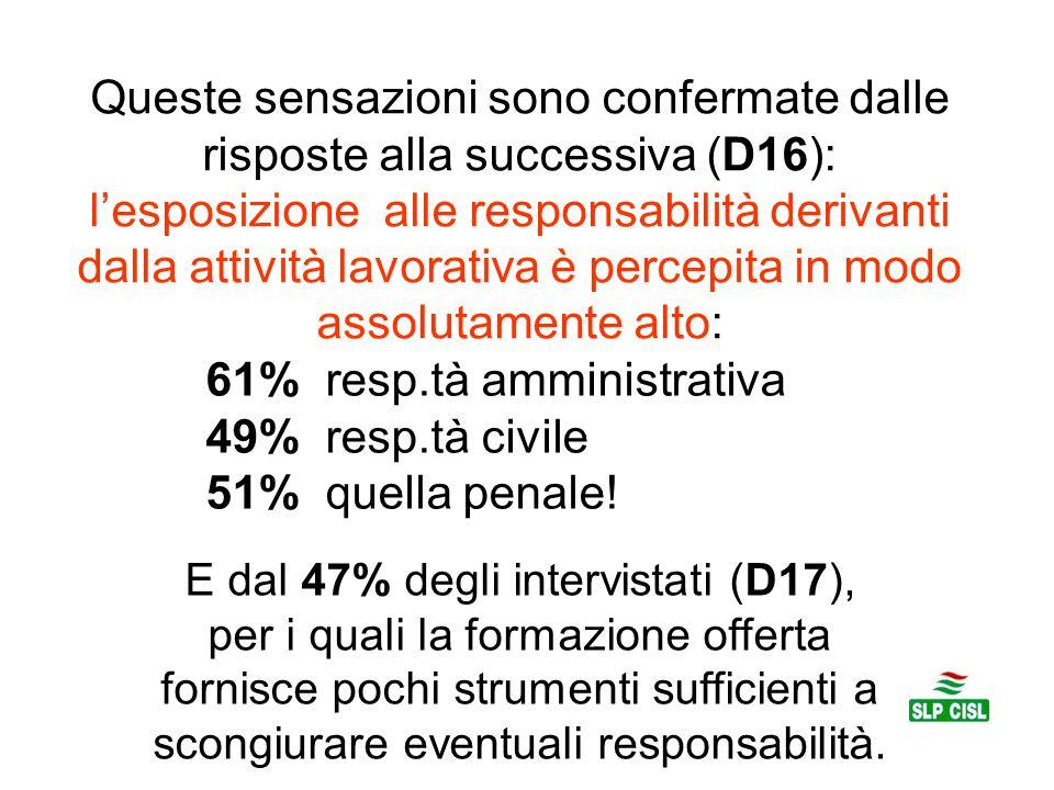 Queste sensazioni sono confermate dalle risposte alla successiva (D16): l'esposizione alle responsabilità derivanti dalla attività lavorativa è percep