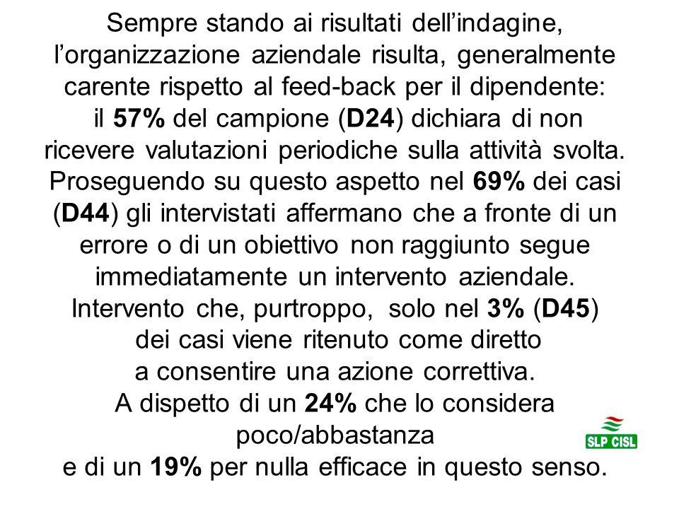 Sempre stando ai risultati dell'indagine, l'organizzazione aziendale risulta, generalmente carente rispetto al feed-back per il dipendente: il 57% del campione (D24) dichiara di non ricevere valutazioni periodiche sulla attività svolta.