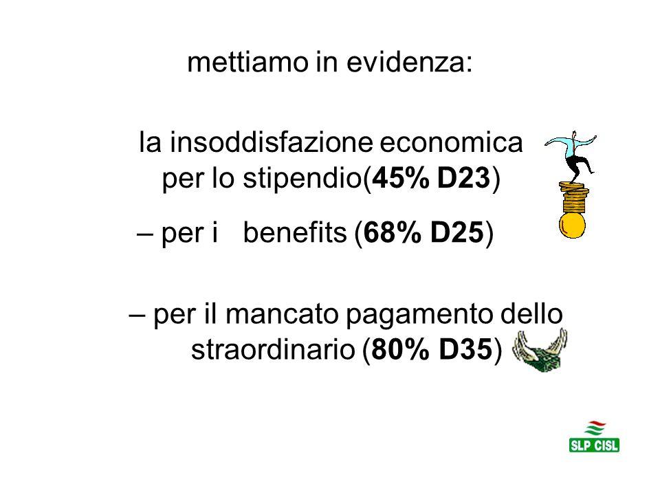 mettiamo in evidenza: la insoddisfazione economica per lo stipendio(45% D23) – per i benefits (68% D25) – per il mancato pagamento dello straordinario (80% D35)