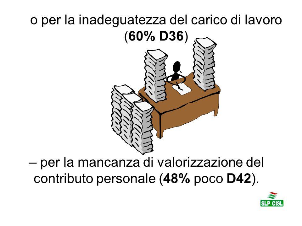 o per la inadeguatezza del carico di lavoro (60% D36) – per la mancanza di valorizzazione del contributo personale (48% poco D42).