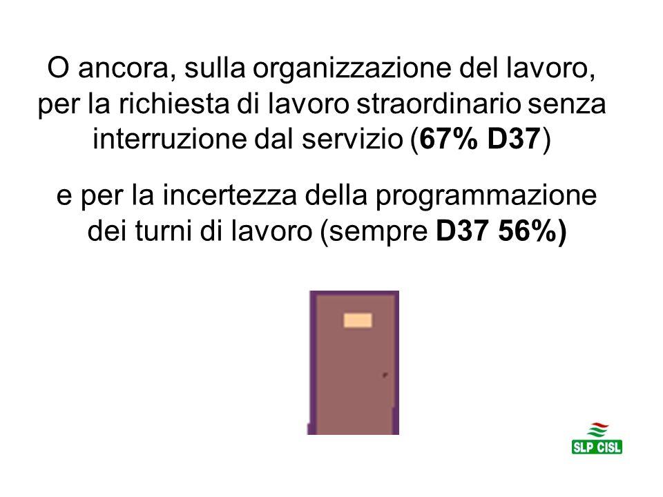 O ancora, sulla organizzazione del lavoro, per la richiesta di lavoro straordinario senza interruzione dal servizio (67% D37) e per la incertezza della programmazione dei turni di lavoro (sempre D37 56%)