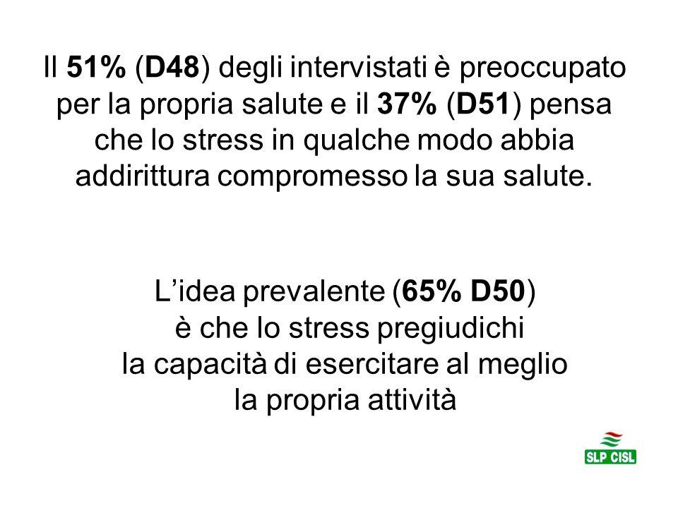 L'idea prevalente (65% D50) è che lo stress pregiudichi la capacità di esercitare al meglio la propria attività Il 51% (D48) degli intervistati è preoccupato per la propria salute e il 37% (D51) pensa che lo stress in qualche modo abbia addirittura compromesso la sua salute.