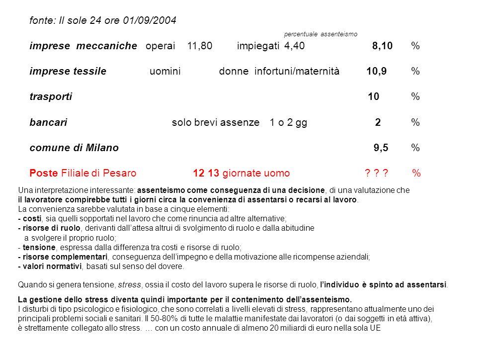 fonte: Il sole 24 ore 01/09/2004 percentuale assenteismo imprese meccaniche operai 11,80impiegati4,40 8,10% imprese tessile uomini donne infortuni/maternità 10,9% trasporti 10% bancarisolo brevi assenze1 o 2 gg 2% comune di Milano 9,5% Poste Filiale di Pesaro 12 13 giornate uomo .