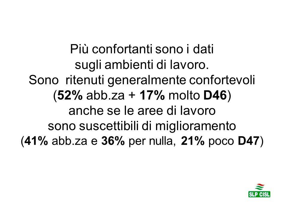 Più confortanti sono i dati sugli ambienti di lavoro. Sono ritenuti generalmente confortevoli (52% abb.za + 17% molto D46) anche se le aree di lavoro