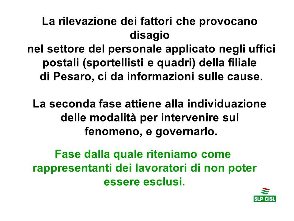 La rilevazione dei fattori che provocano disagio nel settore del personale applicato negli uffici postali (sportellisti e quadri) della filiale di Pesaro, ci da informazioni sulle cause.