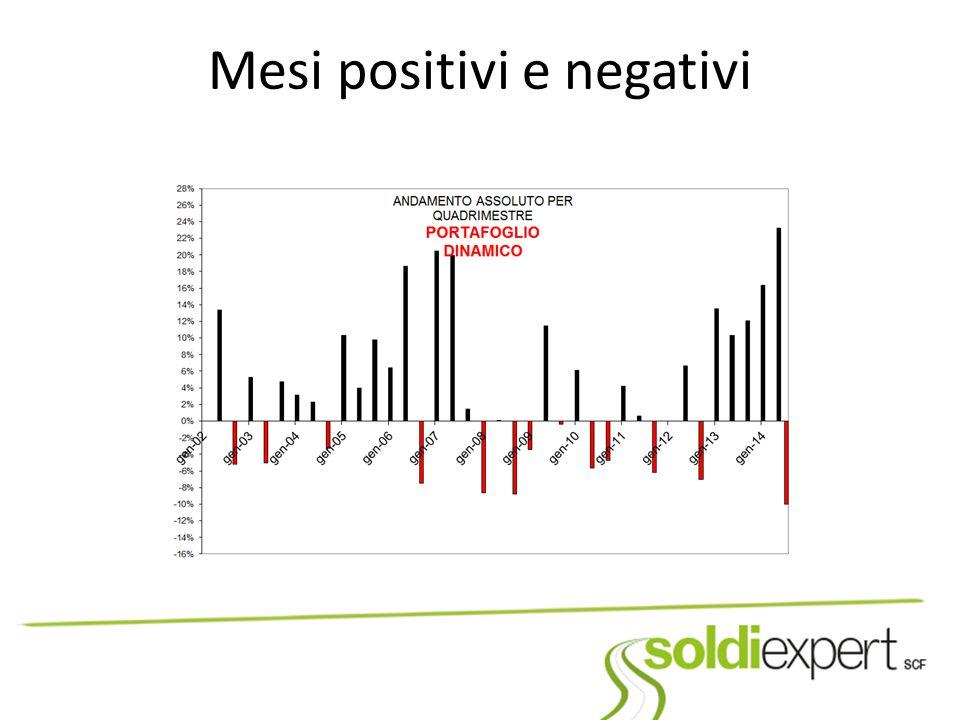 Mesi positivi e negativi